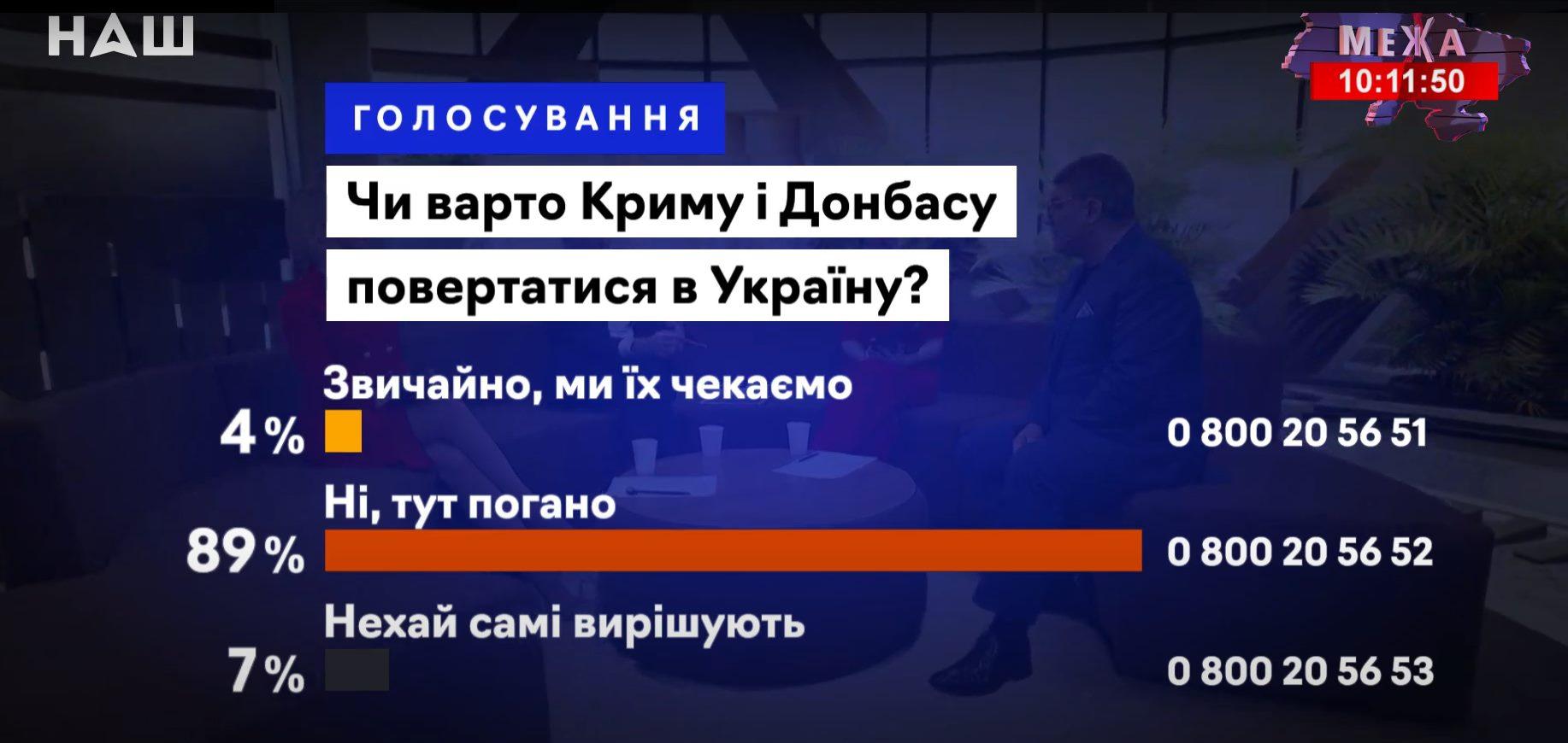 Журналіст показав, чим закінчується гра в теленаперстки на проросійських каналах