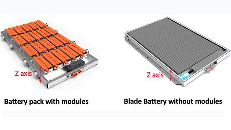 Революция в мире электротранспорта: батарея с запасом хода на миллион километров от компании BYD