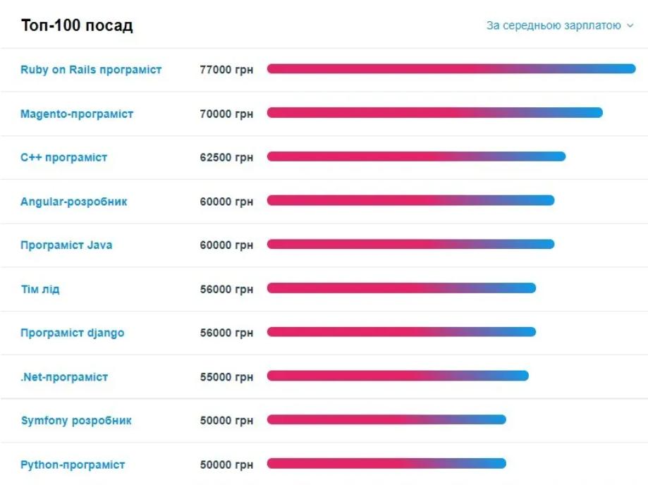 До 80 тисяч гривень на місяць: найбільш високооплачувані спеціальності в Україні. СПИСОК
