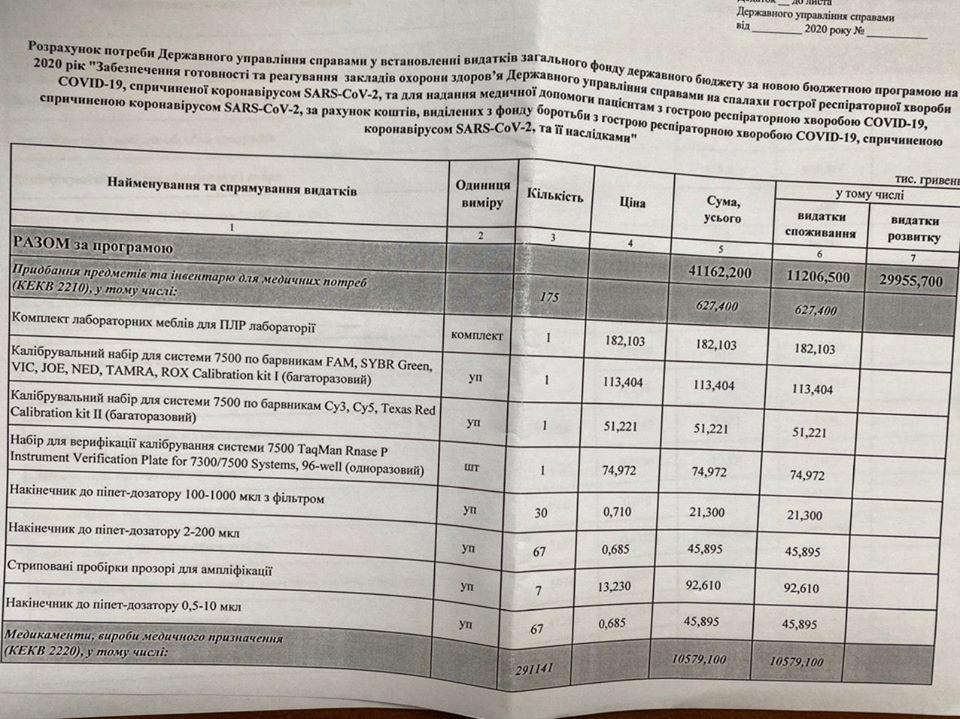 Нардеп: З коронавірусного фонду виділяють 41 млн грн на лікування Зеленського й оточення