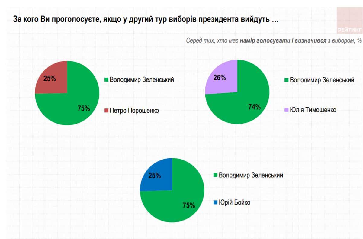 Політолог: Сьогоднішня підтримка Зеленського – це ще і непідтримка його основних конкурентів, що збергігається і через рік після голосування