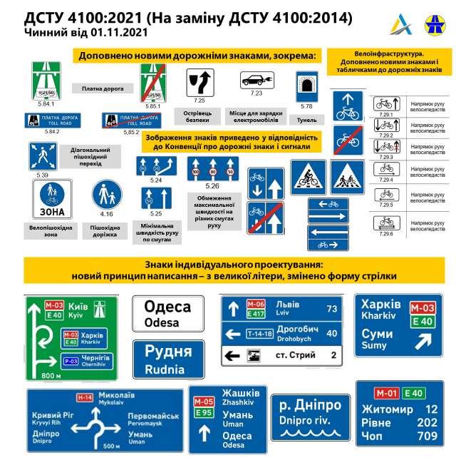 В Украине появятся новые дорожные знаки: детали