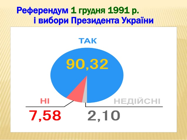Картинки по запросу Всеукраїнський референдум 1991 року