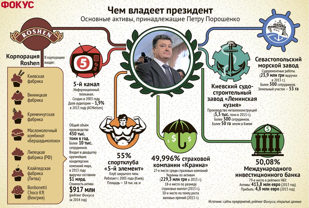 Чем владеет порошенко инфографика