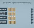 Люди з оточення Януковича досі заробляють гроші на корупційних схемах аграрного бізнесу. ВІДЕО